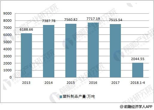 2013-2018年中国塑料制品产量走势
