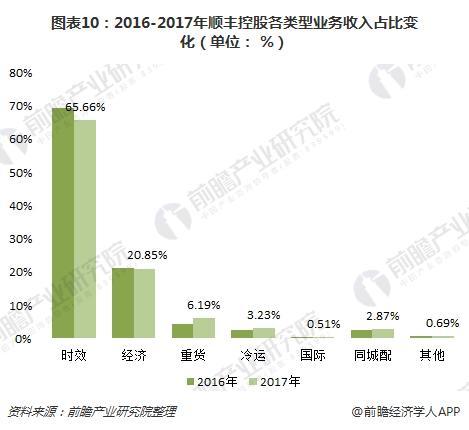 图表10:2016-2017年顺丰控股各类型业务收入占比变化(单位: %)