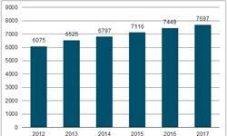 医药制造企业数量增长迅速 行业<em>盈利</em>能力稳中有升