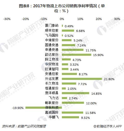 图表8:2017年物流上市公司销售净利率情况(单位:%)