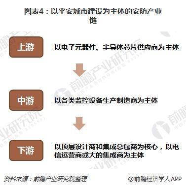 图表4:以平安城市建设为主体的安防产业链