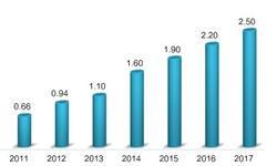 高铁票价市场化加深 中国高铁行业发展现状与趋势分析