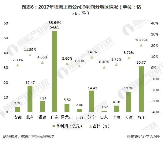 图表6:2017年物流上市公司净利润分地区情况(单位:亿元,%)