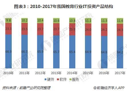图表3:2010-2017年我国教育行业IT投资产品结构