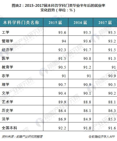 图表2:2015-2017届本科各学科门类毕业半年后的就业率变化趋势(单位:%)