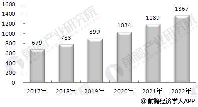 2017-2022年中国汽车租赁行业市场规模预测
