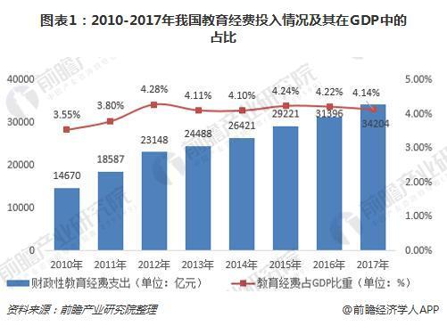 图表1:2010-2017年我国教育经费投入情况及其在GDP中的占比