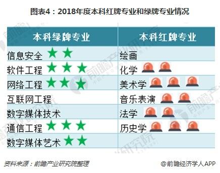 图表4:2018年度本科红牌专业和绿牌专业情况