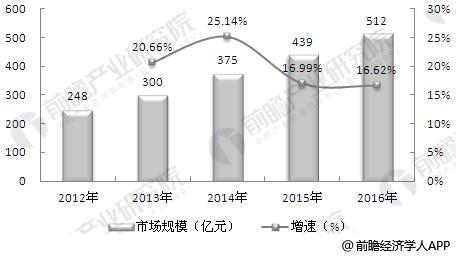 2012-2016年中国汽车经营租赁市场规模趋势及预测图