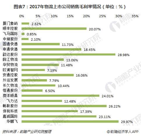 图表7:2017年物流上市公司销售毛利率情况(单位:%)