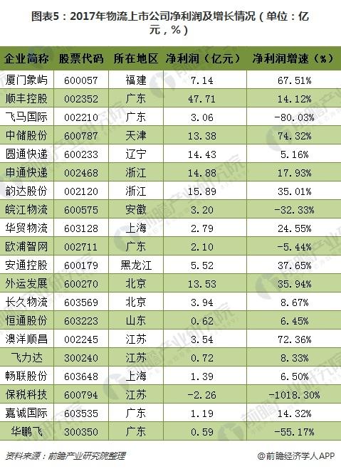 图表5:2017年物流上市公司净利润及增长情况(单位:亿元,%)
