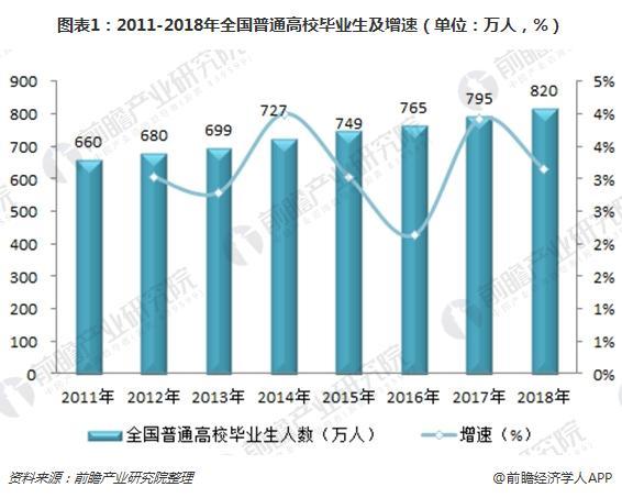 图表1:2011-2018年全国普通高校毕业生及增速(单位:万人,%)