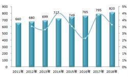 2018年全国高校毕业生就业现状分析,工学专业就业率稳居第一、法学持续垫底