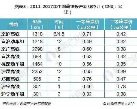 图表3:2011-2017年中国高铁投产新线(单位:公里)