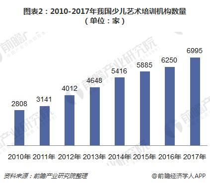 图表2:2010-2017年我国少儿艺术培训机构数量(单位:家)