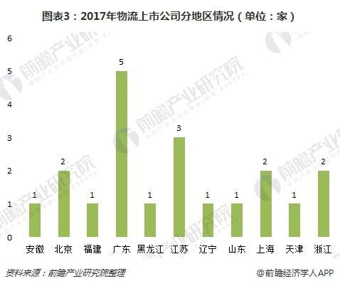 图表3:2017年物流上市公司分地区情况(单位:家)