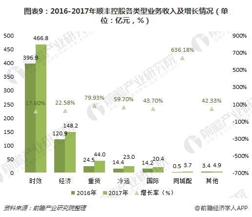 图表9:2016-2017年顺丰控股各类型业务收入及增长情况(单位:亿元,%)