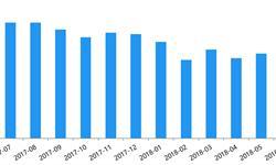 6月<em>P2P</em>网贷综合收益率降至9.62% 平台数量减少36家