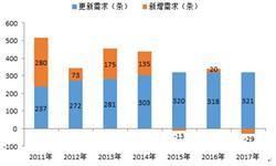 2018年陶瓷机械行业发展现状分析 市场规模下滑【组图】