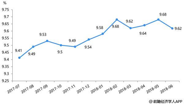 网贷综合收益率骤降