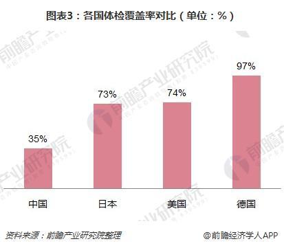 图表3:各国体检覆盖率对比(单位:%)