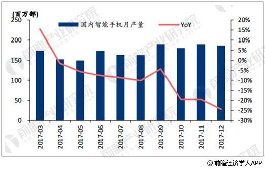 国内智能手机月产量连续9个月负增长