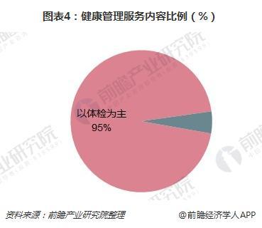 图表4:健康管理服务内容比例(%)