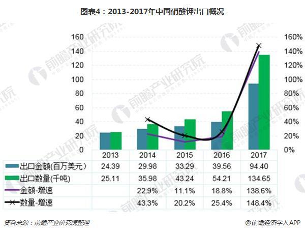 图表4:2013-2017年中国硝酸钾出口概况