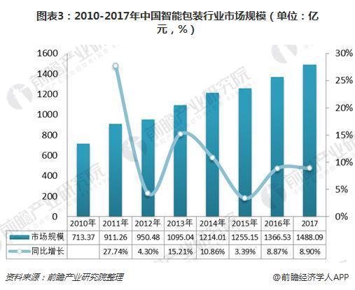 图表3:2010-2017年中国智能包装行业市场规模(单位:亿元,%)