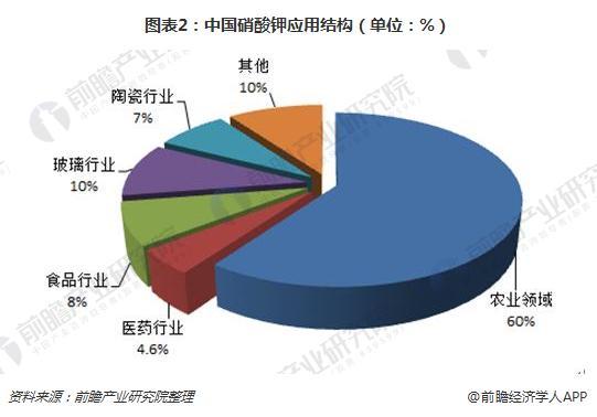图表2:中国硝酸钾应用结构(单位:%)