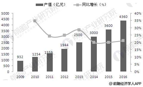 2009-2016年我国地理信息产业产值规模增长情况