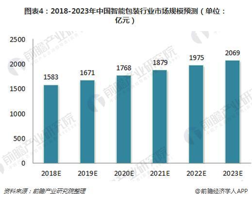 图表4:2018-2023年中国智能包装行业市场规模预测(单位:亿元)