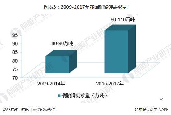 图表3:2009-2017年我国硝酸钾需求量