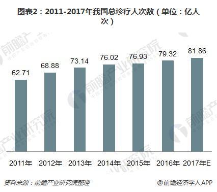 图表2:2011-2017年我国总诊疗人次数(单位:亿人次)