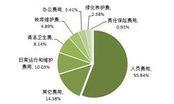 2018年中国物业服务行业竞争分析 强者恒强态势延续【组图】