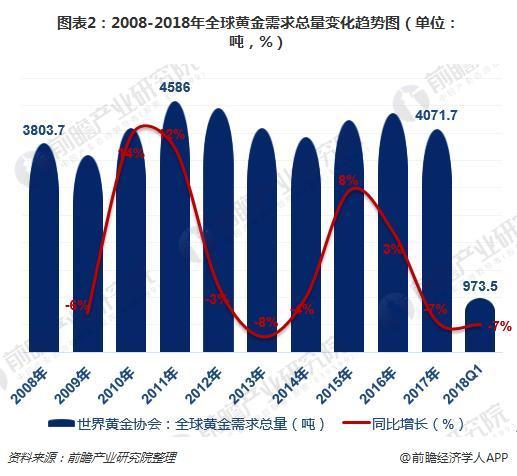 图表2:2008-2018年全球黄金需求总量变化趋势图(单位:吨,%)