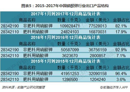 图表5:2015-2017年中国硝酸钾行业出口产品结构