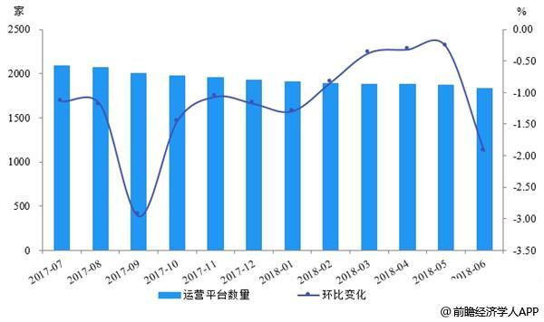 P2P网贷正常运营平台数量走势