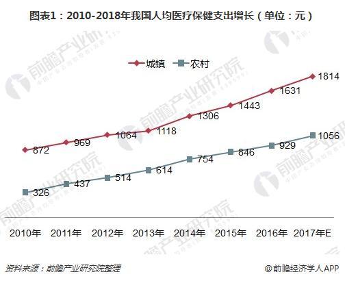 图表1:2010-2018年我国人均医疗保健支出增长(单位:元)