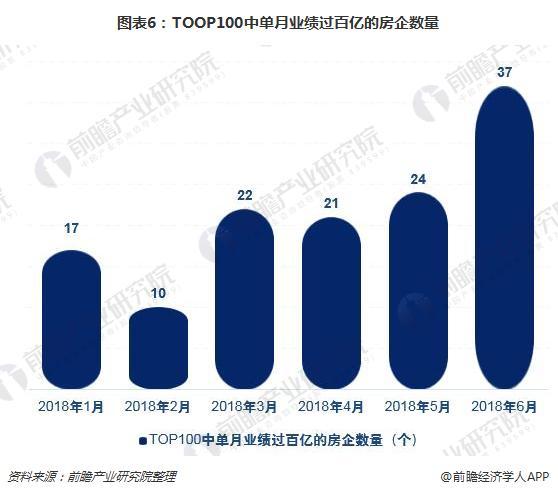 图表6:TOOP100中单月业绩过百亿的房企数量