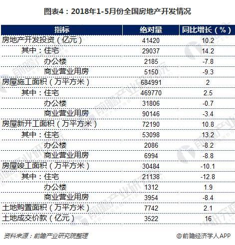 图表4:2018年1-5月份全国房地产开发情况