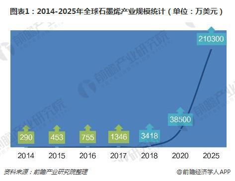 图表1:2014-2025年全球石墨烯产业规模统计(单位:万美元)