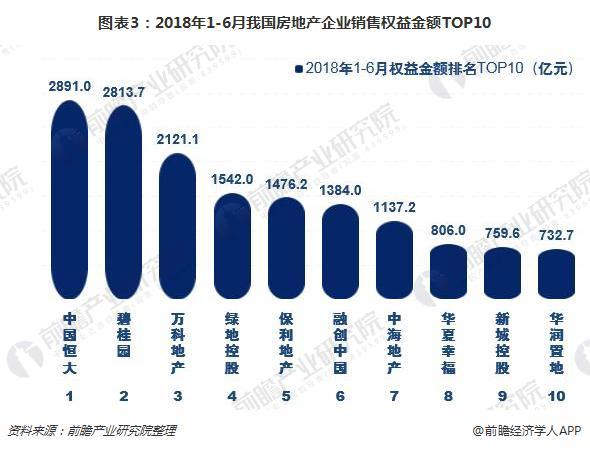 图表3:2018年1-6月我国房地产企业销售权益金额TOP10