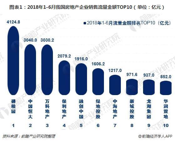 图表1:2018年1-6月我国房地产企业销售流量金额TOP10(单位:亿元)