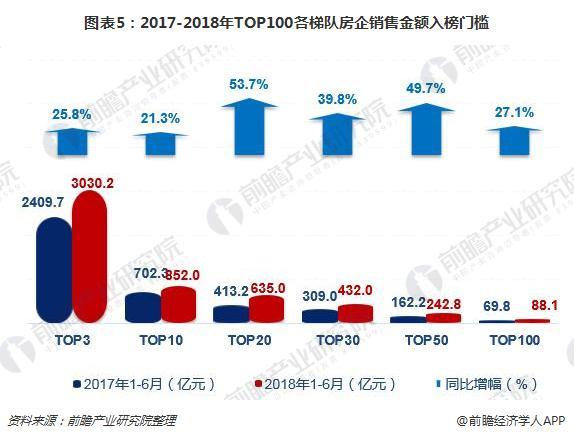 图表5:2017-2018年TOP100各梯队房企销售金额入榜门槛