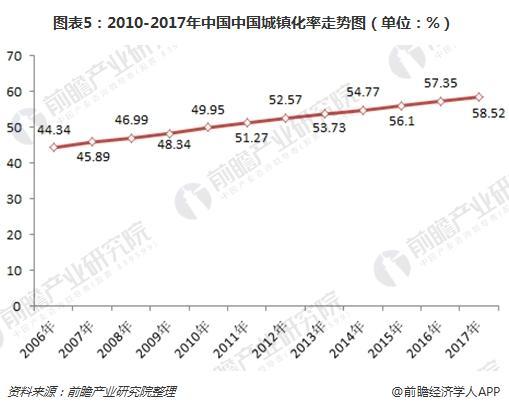 图表5:2010-2017年中国中国城镇化率走势图(单位:%)