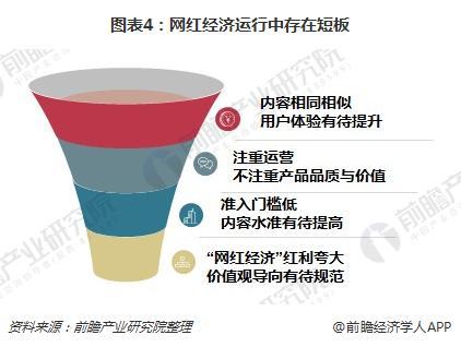 图表4:网红经济运行中存在短板