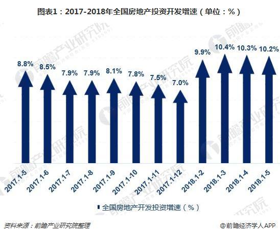 图表1:2017-2018年全国房地产投资开发增速(单位:%)