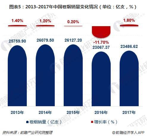 图表5:2013-2017年中国卷烟销量变化情况(单位:亿支,%)