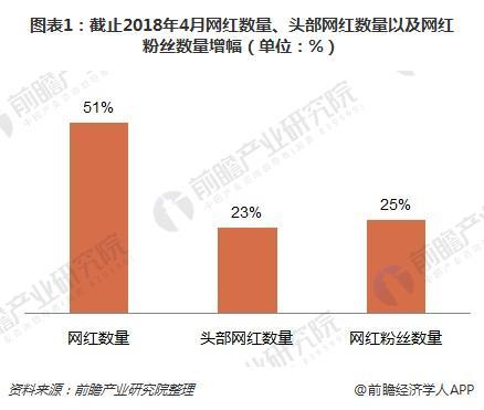 图表1:截止2018年4月网红数量、头部网红数量以及网红粉丝数量增幅(单位:%)